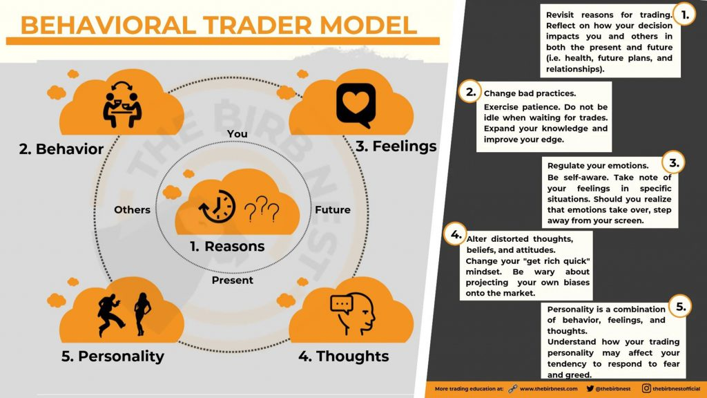 Behavioral Trader Model