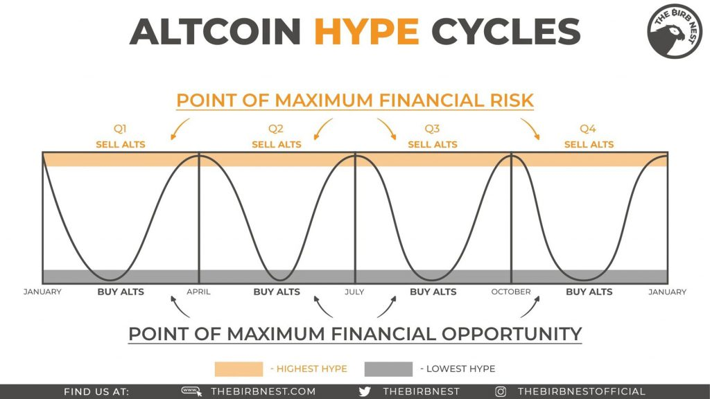 Altcoin Hype Cycle