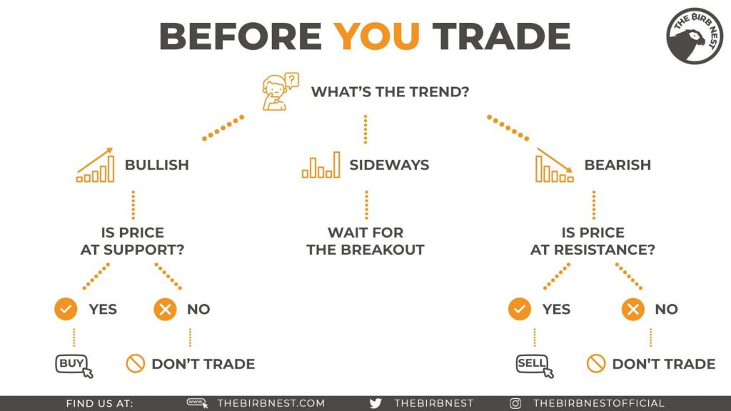 Before You Trade
