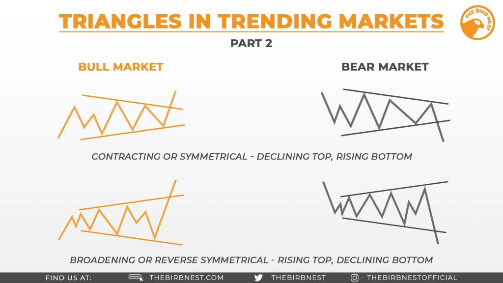Triangles In Trending Markets