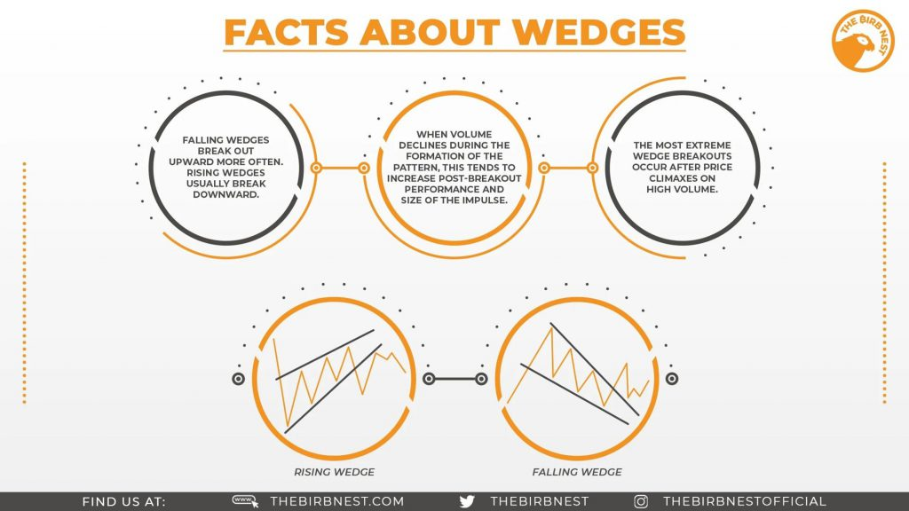 Facts About Wedges