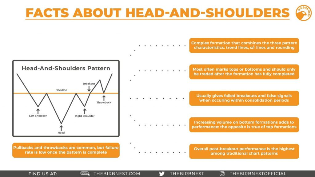 Facts About Head And Shoulders
