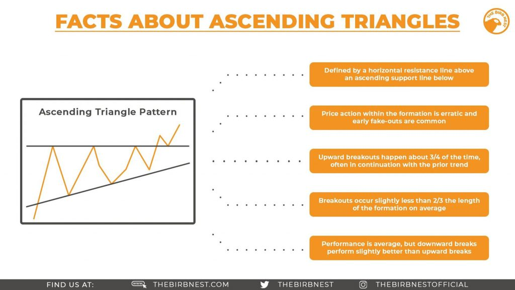 Facts About Ascending Triangles