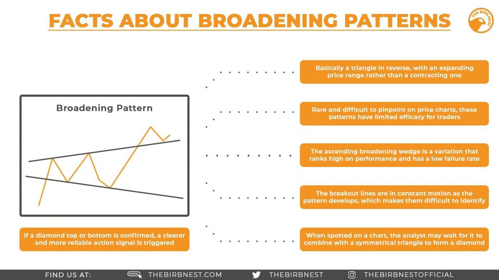 Facts About Broadening Patterns