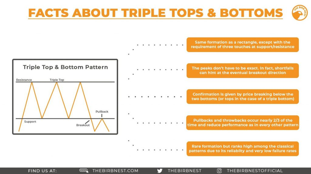 Facts About Triple Tops & Bottoms