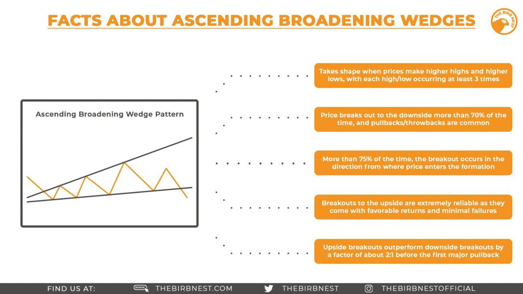 Facts About Ascending Broadening Wedges