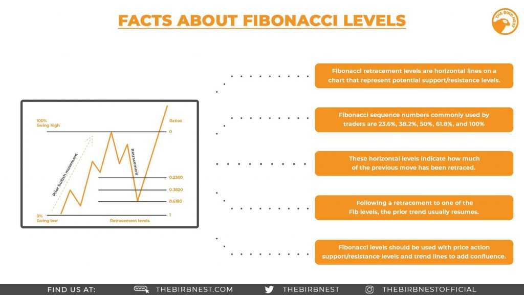 Facts About Fibonacci Levels
