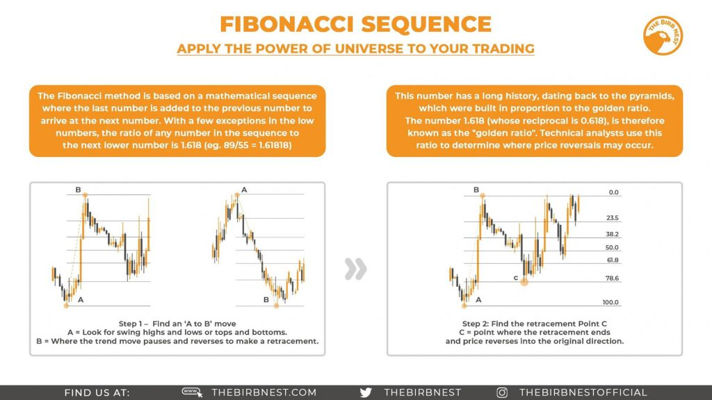 Fibonacci Sequence - Apply The Power Of Universe To Your Trading