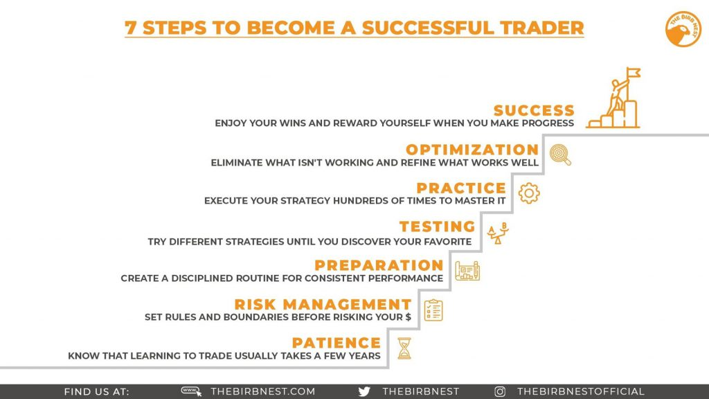 7 Steps To Become A Successful Trader