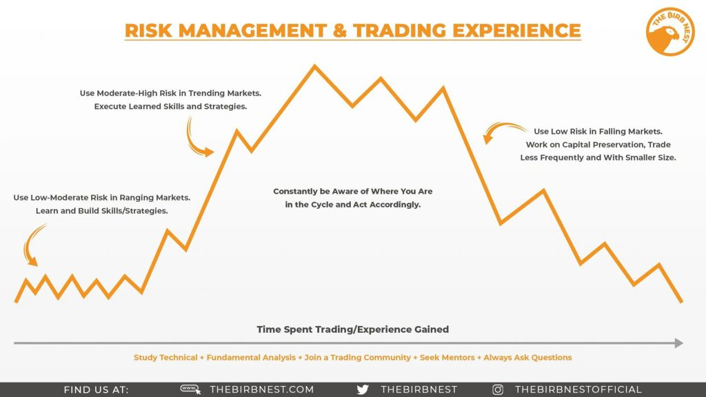 Risk Management and Trading Experience