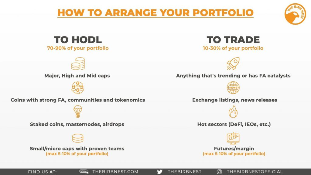 How To Arrange Your Portfolio
