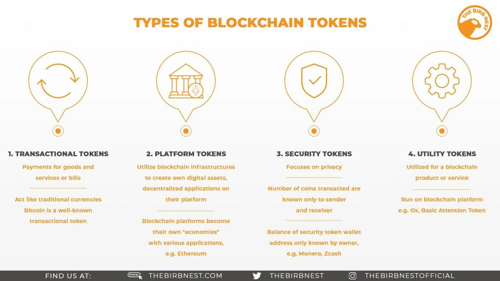Types Of Blockchain Tokens