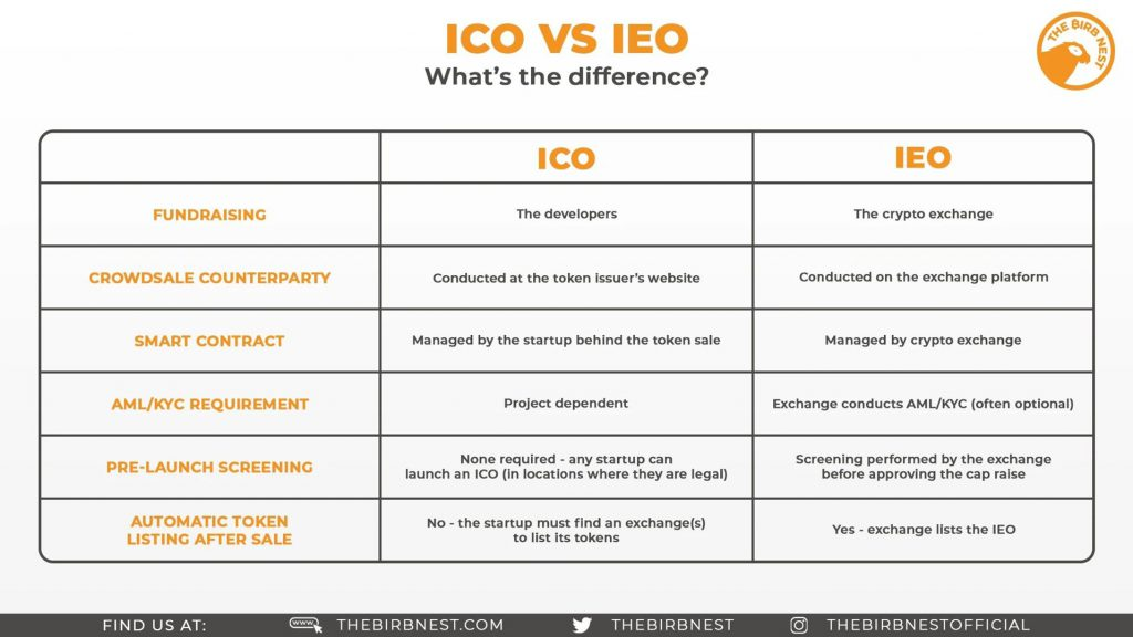 ICO vs IEO – What's The Difference?