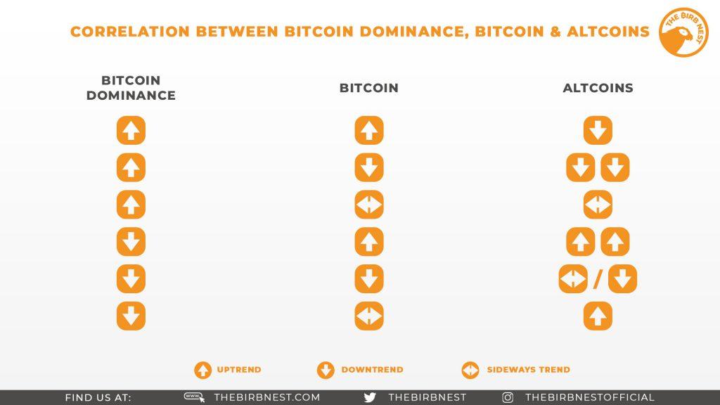 Correlation Between Bitcoin Dominance, Bitcoin & Altcoins
