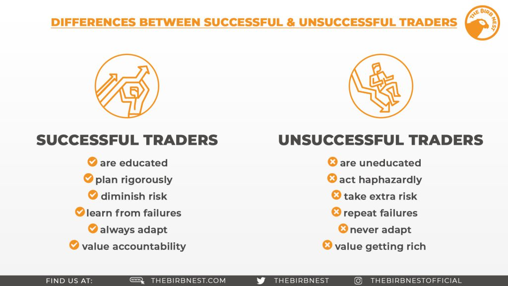 Differences Between Successful & Unsuccessful Traders