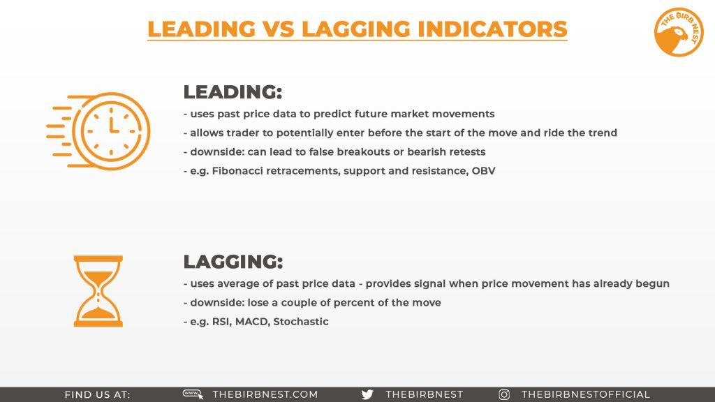 Leading vs Lagging Indicators