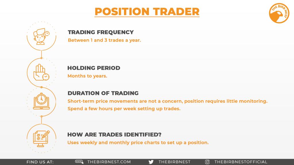Position Trader